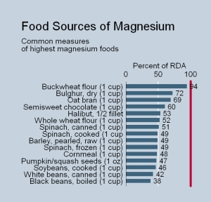 magnesium-food-sources-of